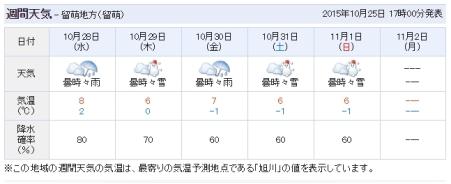 28日天気