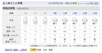 20160218 天気
